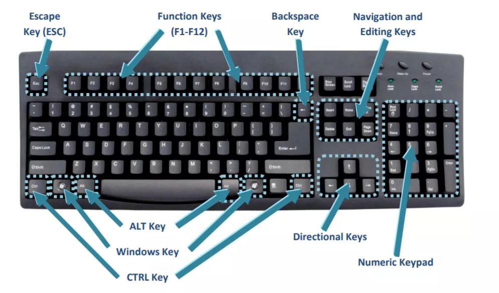 50 Shortcut Keys in Computer